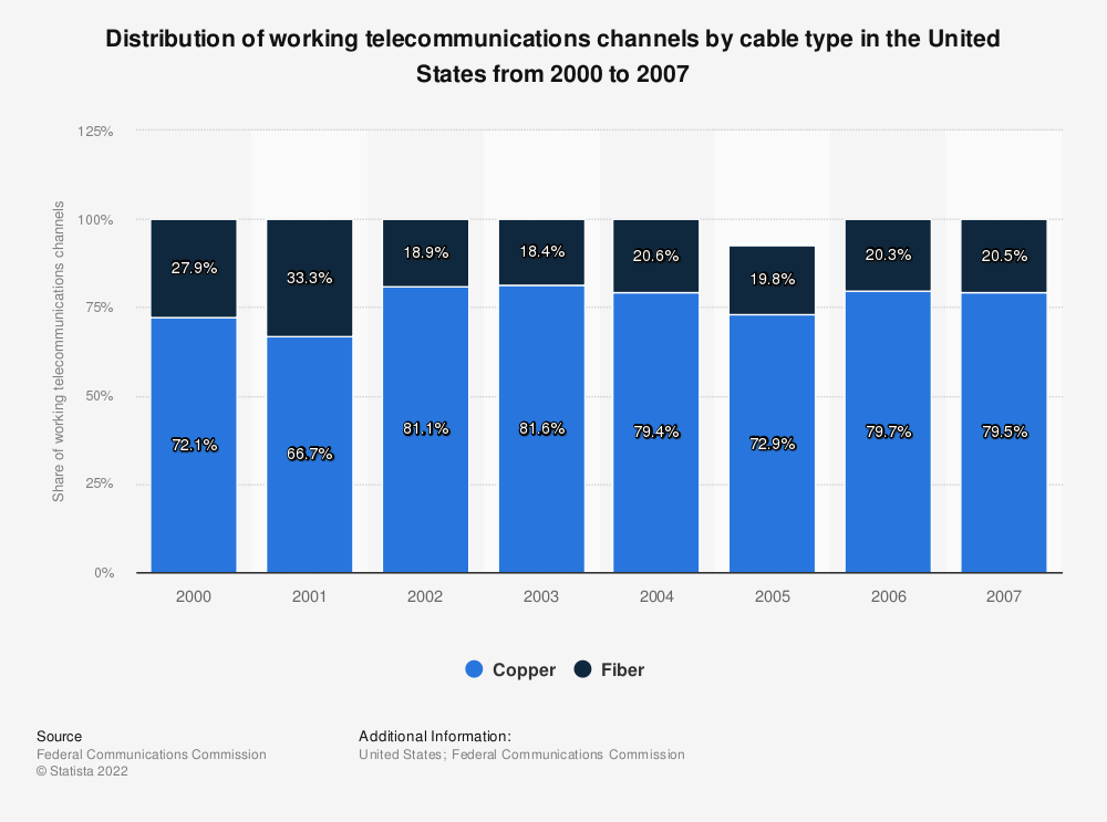 Statistic: Distribution of working telecommunications channels by cable type in the United States from 2000 to 2007   Statista