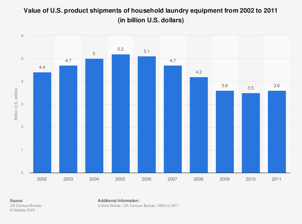 Statistic: Value of U.S. product shipments of household laundry equipment from 2002 to 2011 (in billion U.S. dollars) | Statista