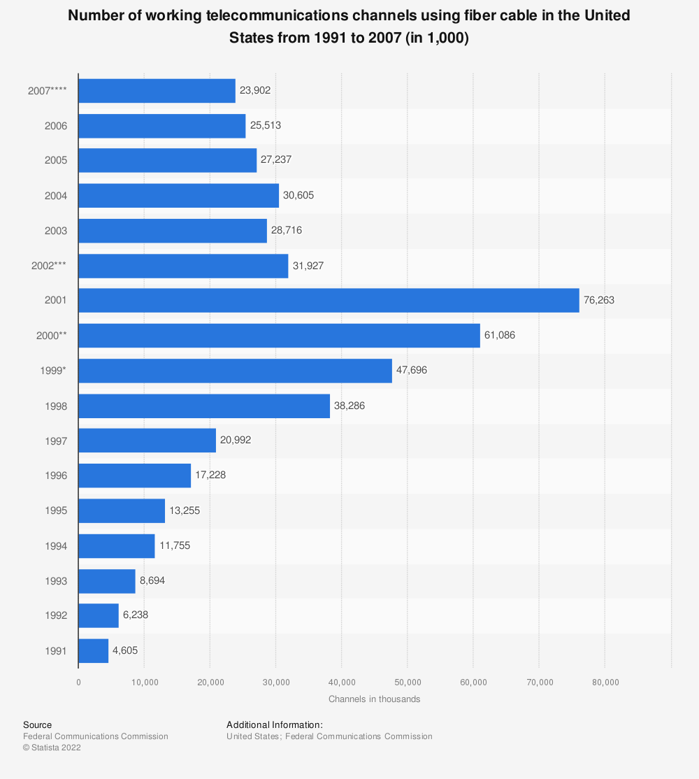 Statistic: Number of working telecommunications channels using fiber cable in the United States from 1991 to 2007 (in 1,000) | Statista