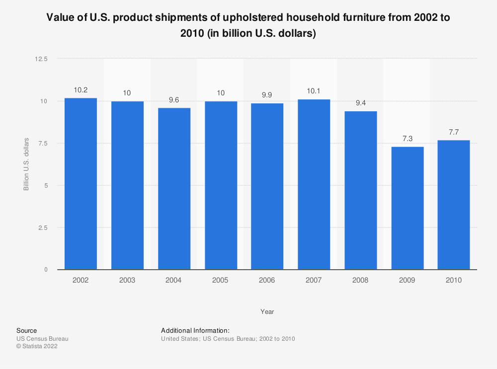 Statistic: Value of U.S. product shipments of upholstered household furniture from 2002 to 2010 (in billion U.S. dollars) | Statista