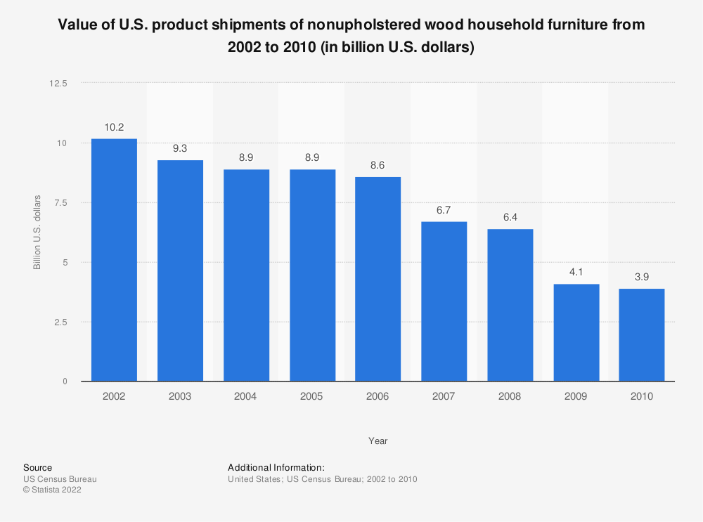 Statistic: Value of U.S. product shipments of nonupholstered wood household furniture from 2002 to 2010 (in billion U.S. dollars) | Statista