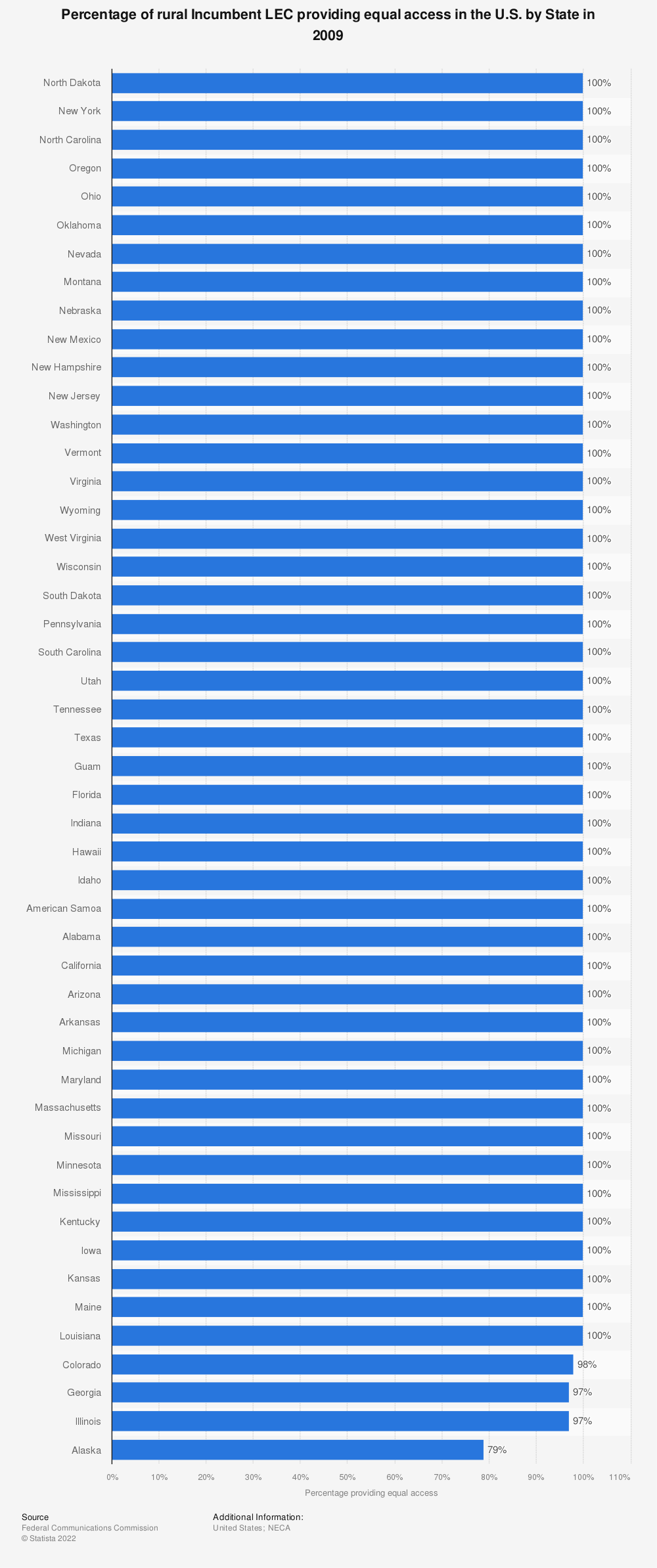 Statistic: Percentage of rural Incumbent LEC providing equal access in the U.S. by State in 2009 | Statista