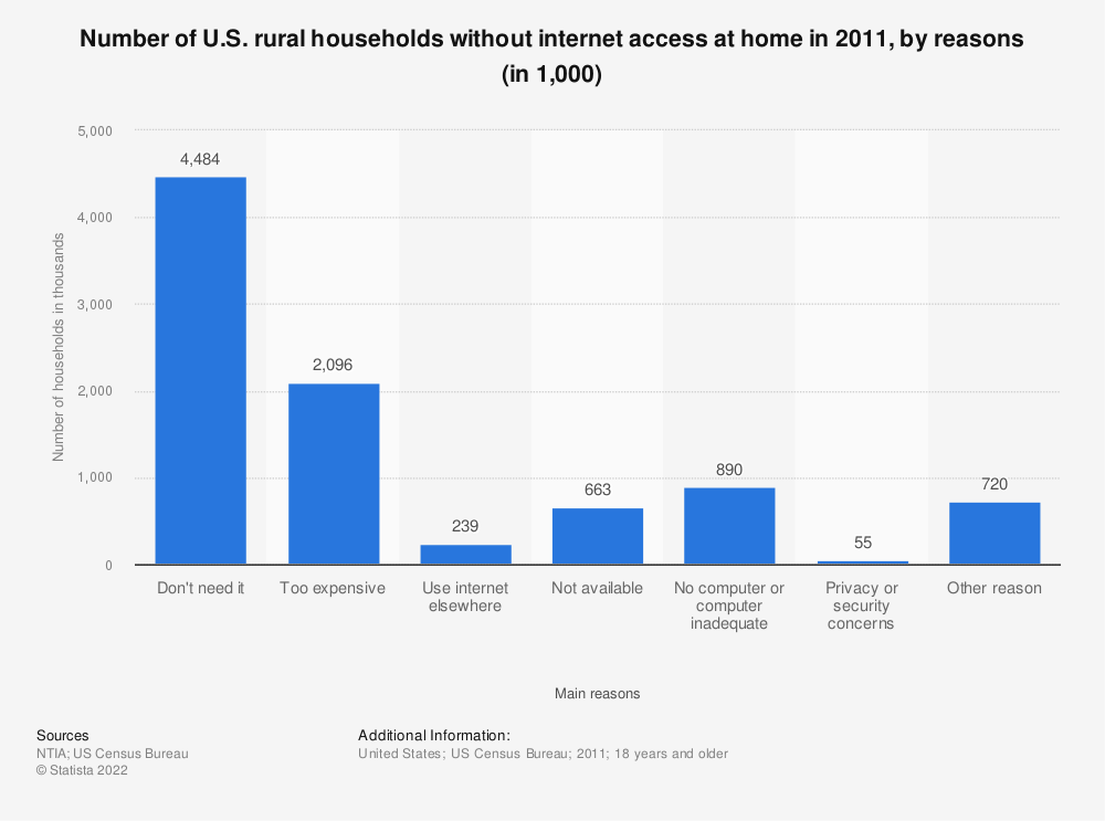 Statistic: Number of U.S. rural households without internet access at home in 2011, by reasons (in 1,000) | Statista