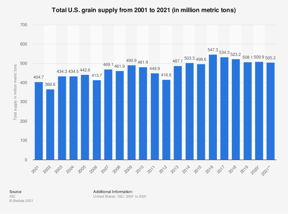 Statistic: Total U.S. grain supply from 2001 to 2020 (in million metric tons) | Statista