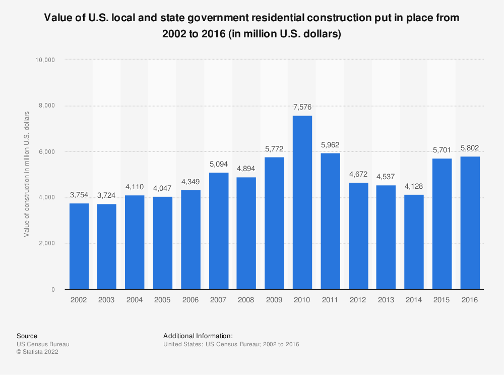 Statistic: Value of U.S. local and state government residential construction put in place from 2002 to 2016 (in million U.S. dollars) | Statista