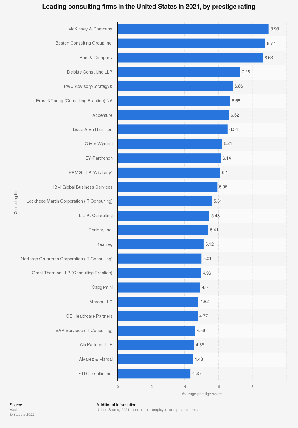 Statistic: Leading consulting firms in the United States in 2019, by prestige rating | Statista