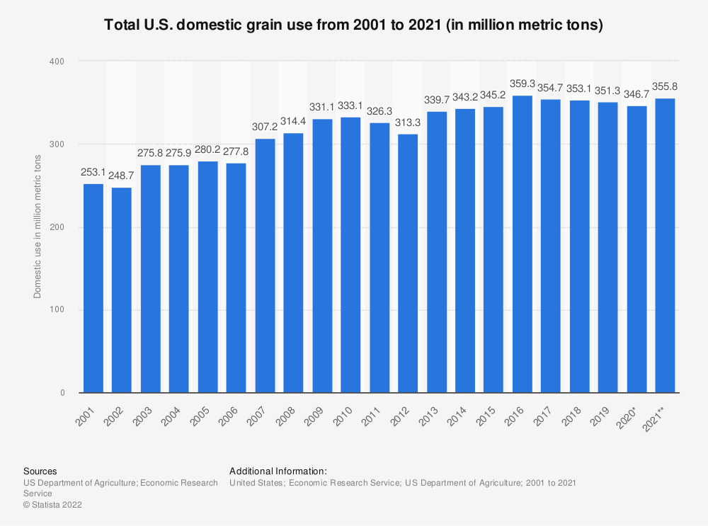 Statistic: Total U.S. domestic grain use from 2001 to 2019 (in million metric tons) | Statista
