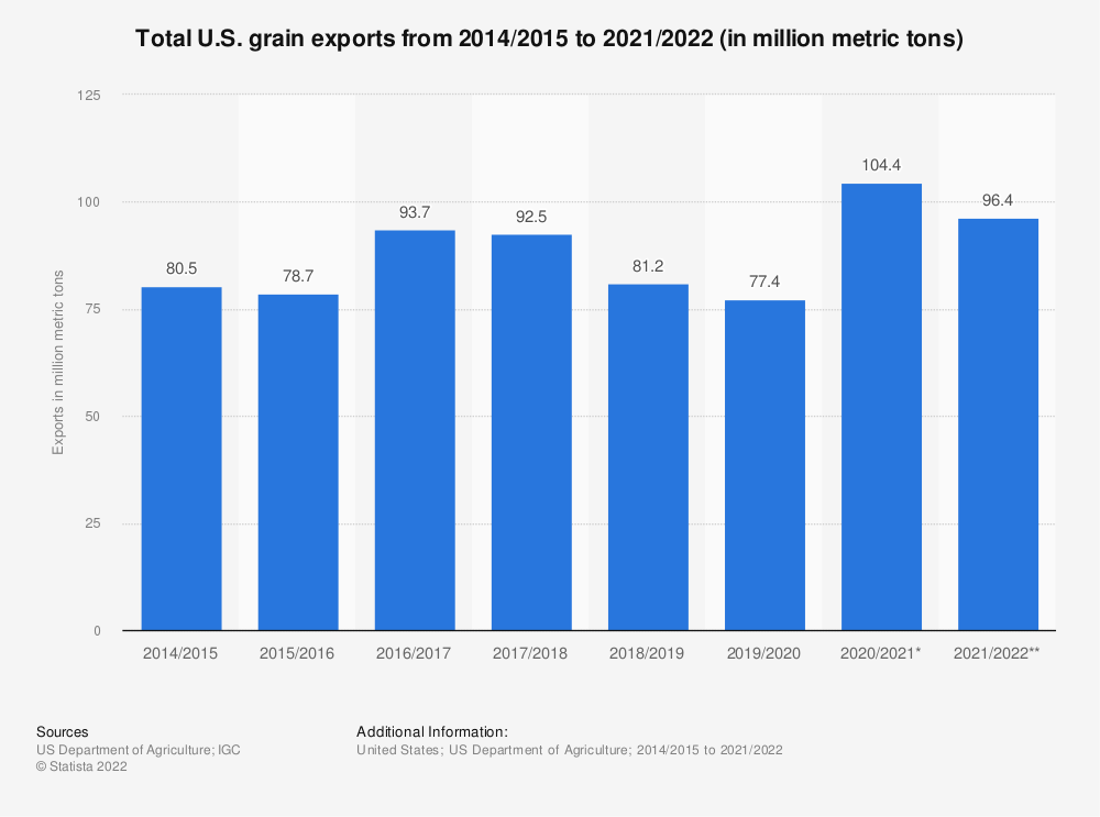Statistic: Total U.S. grain exports from 2013/20141 to 2018/2019 (in million metric tons) | Statista