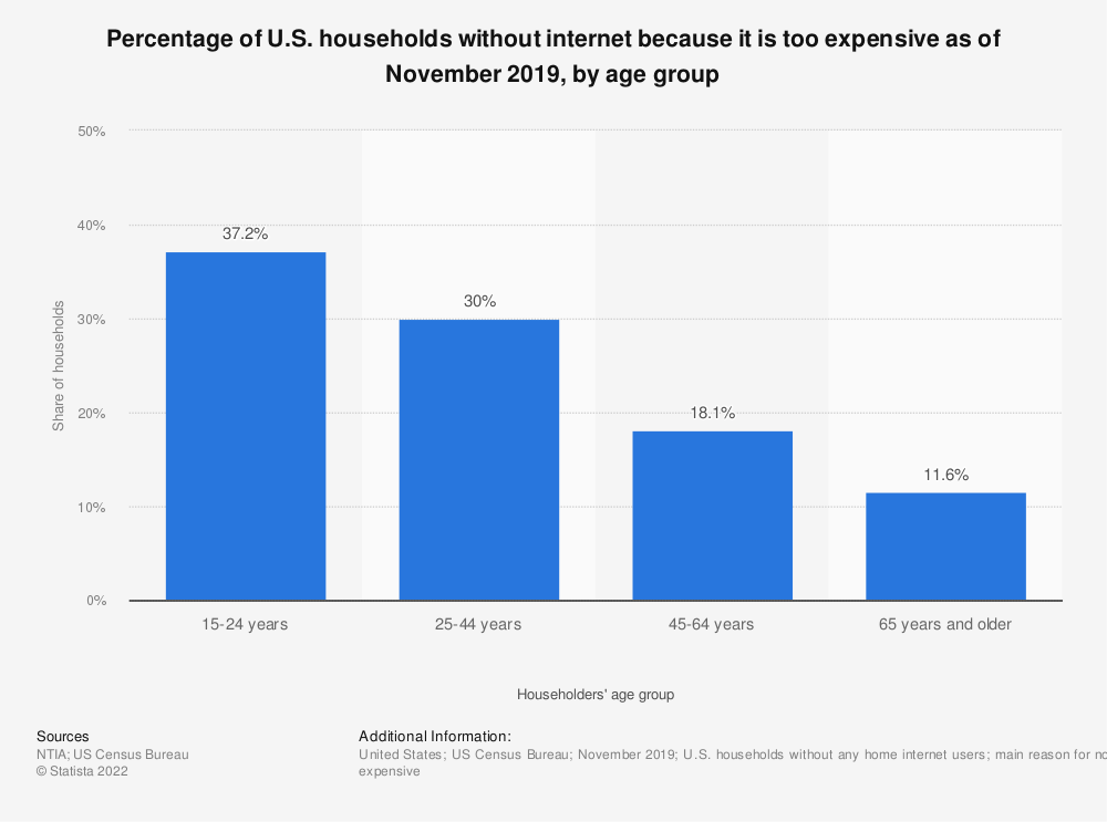 Statistic: Percentage of U.S. households without internet because it is too expensive as of November 2017, by age group | Statista