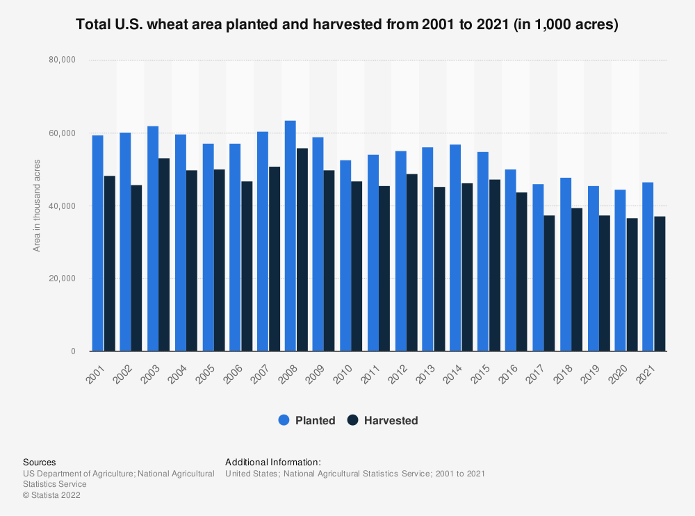 Statistic: Total U.S. wheat area planted and harvested from 2000 to 2018 (in 1,000 acres) | Statista