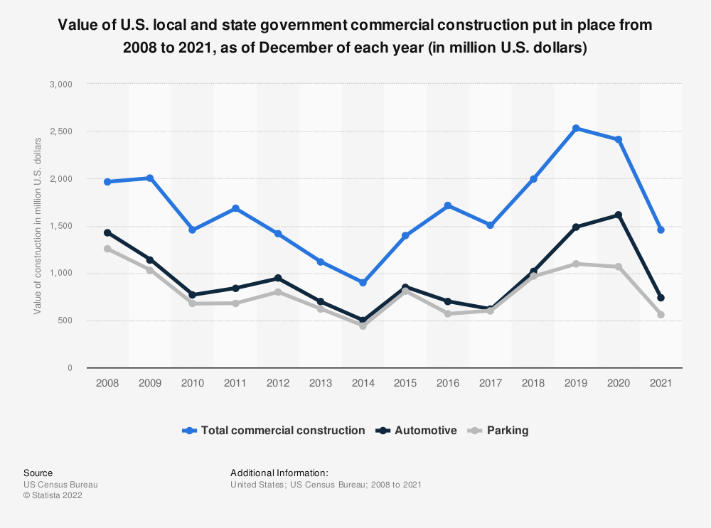 Statistic: Value of U.S. local and state government commercial construction put in place from 2008 to 2019 (in million U.S. dollars) | Statista