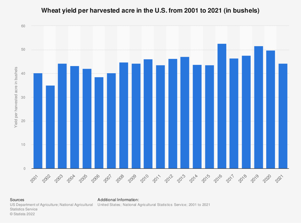 Statistic: Wheat yield per harvested acre in the U.S. from 2000 to 2018 (in bushels) | Statista