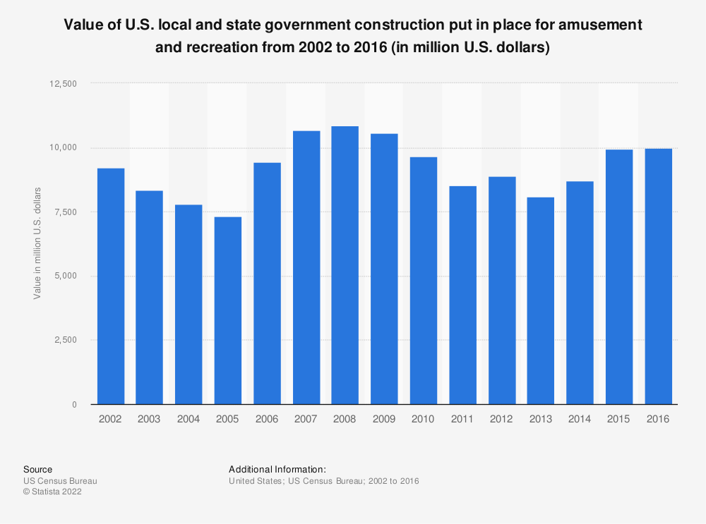 Statistic: Value of U.S. local and state government construction put in place for amusement and recreation from 2002 to 2016 (in million U.S. dollars) | Statista