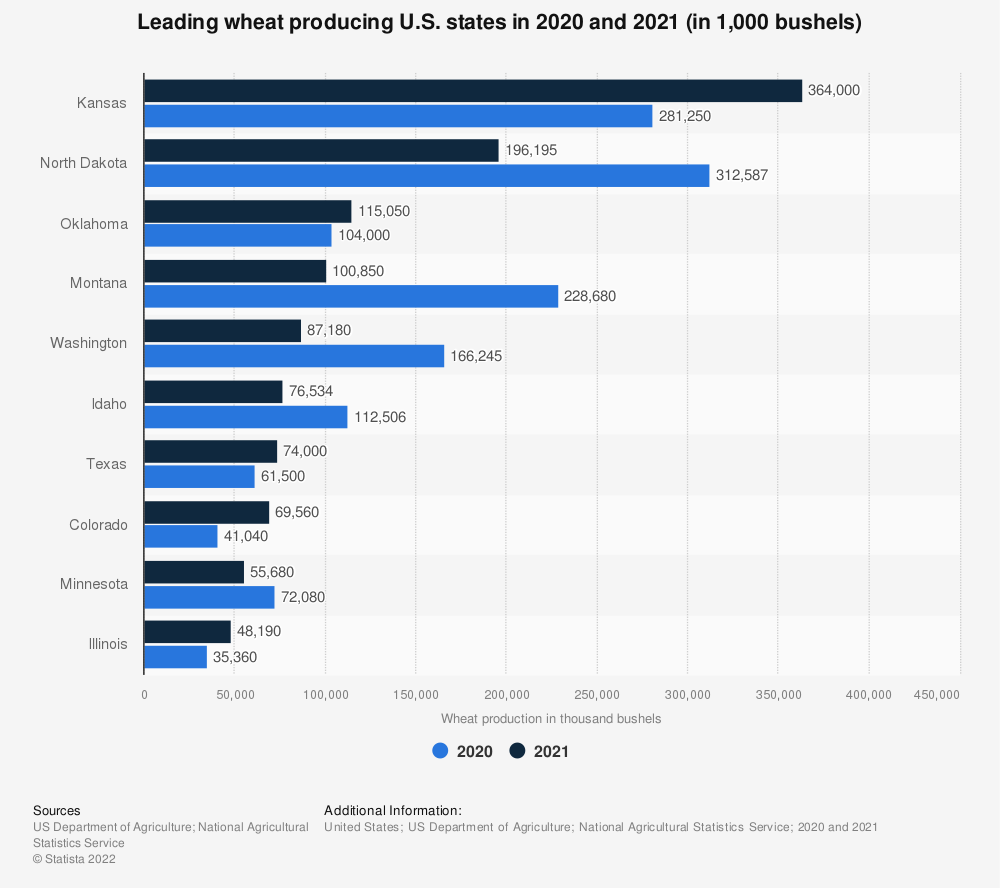 Statistic: Leading wheat producing U.S. states in 2014 and 2015 (in 1,000 bushels) | Statista