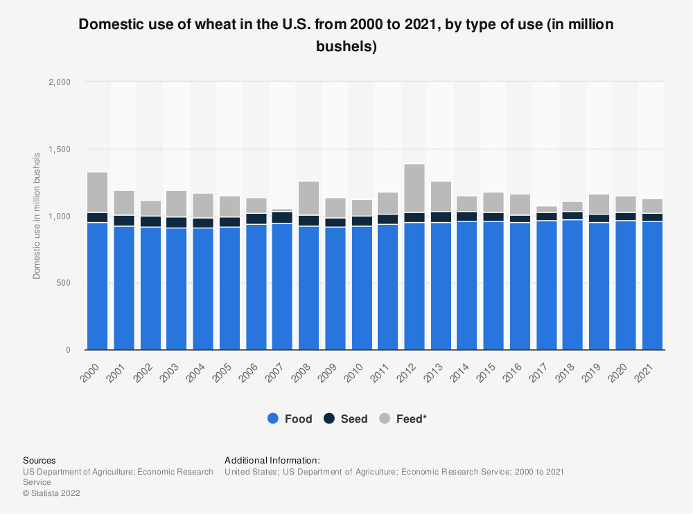 Statistic: Domestic use of wheat in the U.S. from 2000 to 2018, by type of use (in million bushels) | Statista