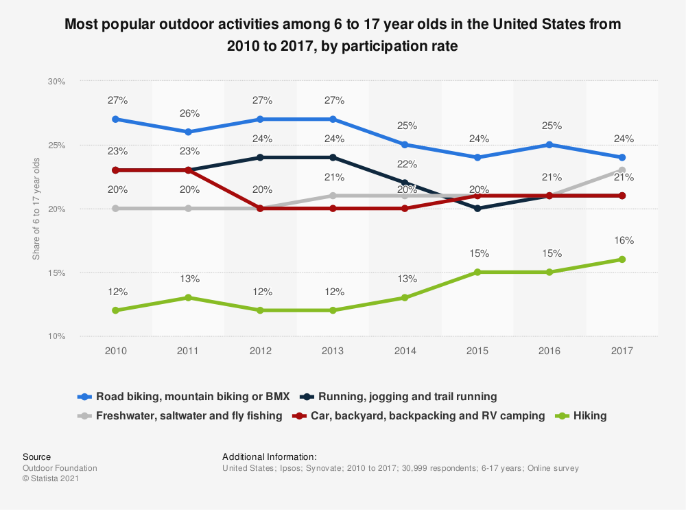 Statistic: Most popular outdoor activities among 6 to 17 year olds in the United States from 2010 to 2017, by participation rate | Statista
