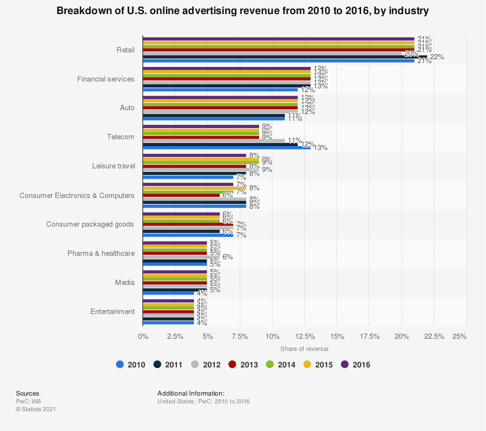 Statistic: Breakdown of U.S. online advertising revenue from 2010 to 2016, by industry | Statista