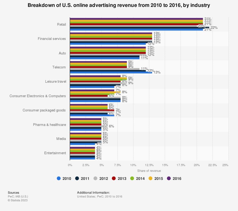 Statistic: Breakdown of U.S. online advertising revenue from 2010 to 2016, by industry | Statista