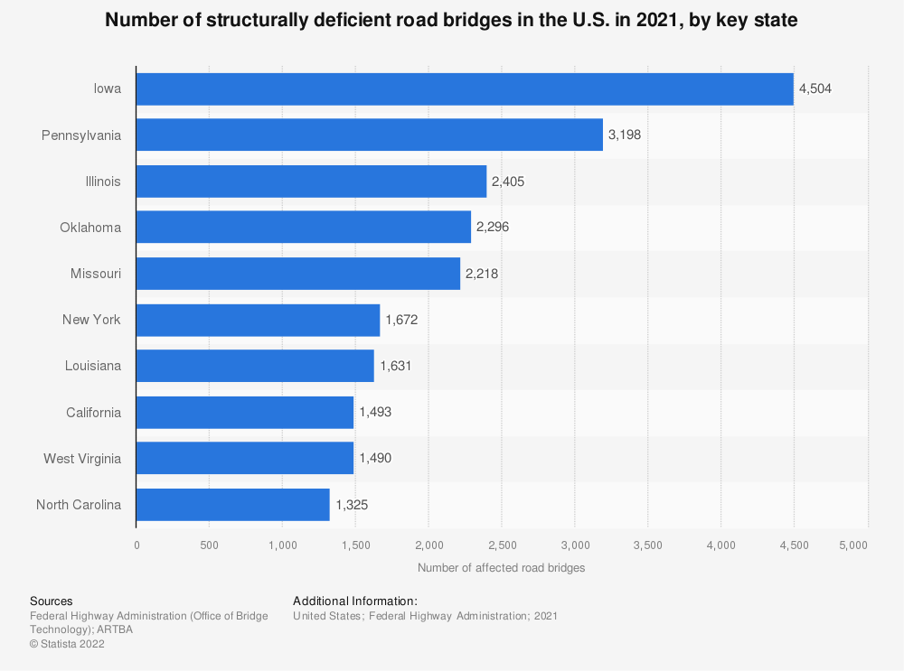 Statistic: Number of structurally deficient road bridges in the U.S. in 2018, by key state | Statista