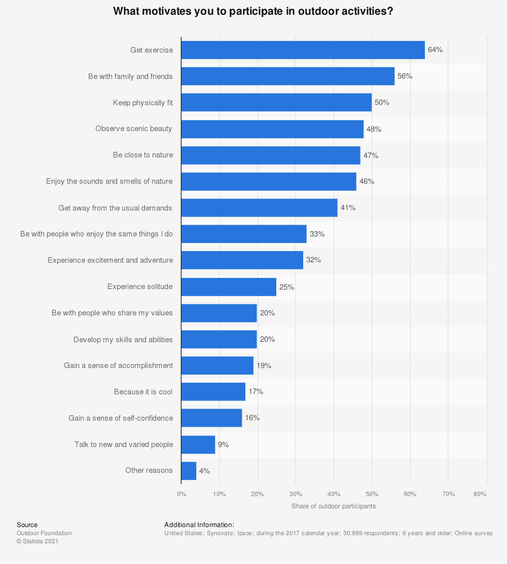 Statistic: What motivates you to participate in outdoor activities? | Statista