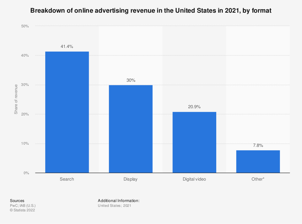 Statistic: Breakdown of online advertising revenue in the United States in 2018, by type  | Statista