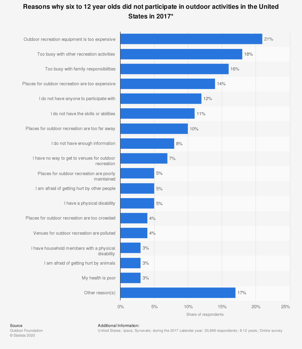 Statistic: Reasons why six to 12 year olds did not participate in outdoor activities in the United States in 2017* | Statista