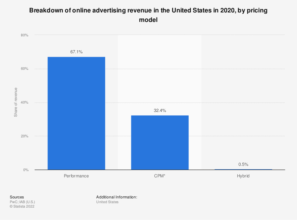 Statistic: Breakdown of online advertising revenue in the United States in 2019, by pricing model | Statista