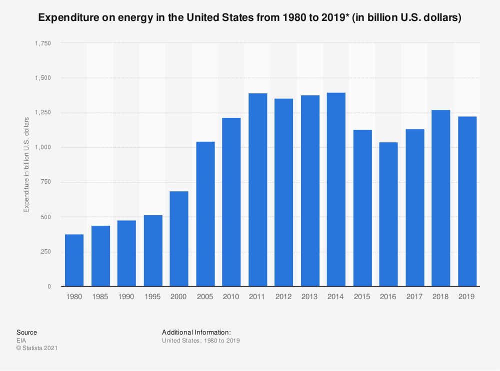 Statistic: Expenditure on energy in the United States from 1980 to 2018 (in billion U.S. dollars)* | Statista