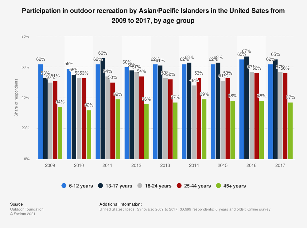 Statistic: Participation in outdoor recreation by Asian/Pacific Islanders in the United Sates from 2009 to 2017, by age group | Statista
