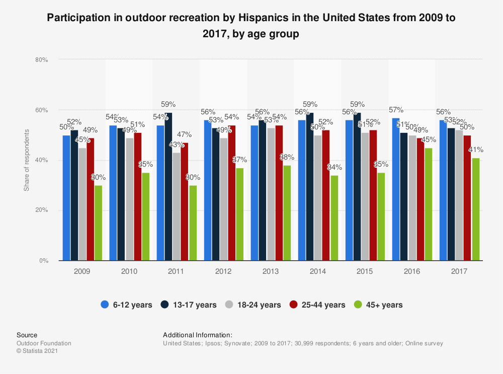 Statistic: Participation in outdoor recreation by Hispanics in the United States from 2009 to 2017, by age group | Statista