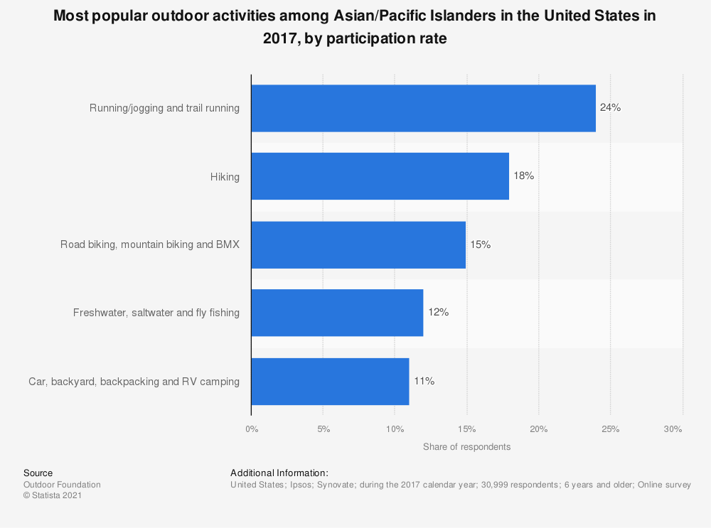 Statistic: Most popular outdoor activities among Asian/Pacific Islanders in the United States in 2017, by participation rate | Statista