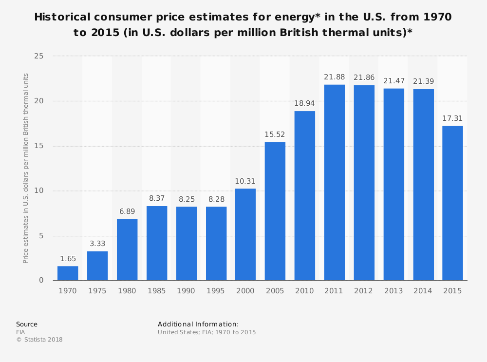 Statistic: Historical consumer price estimates for energy* in the U.S. from 1970 to 2015 (in U.S. dollars per million British thermal units)* | Statista