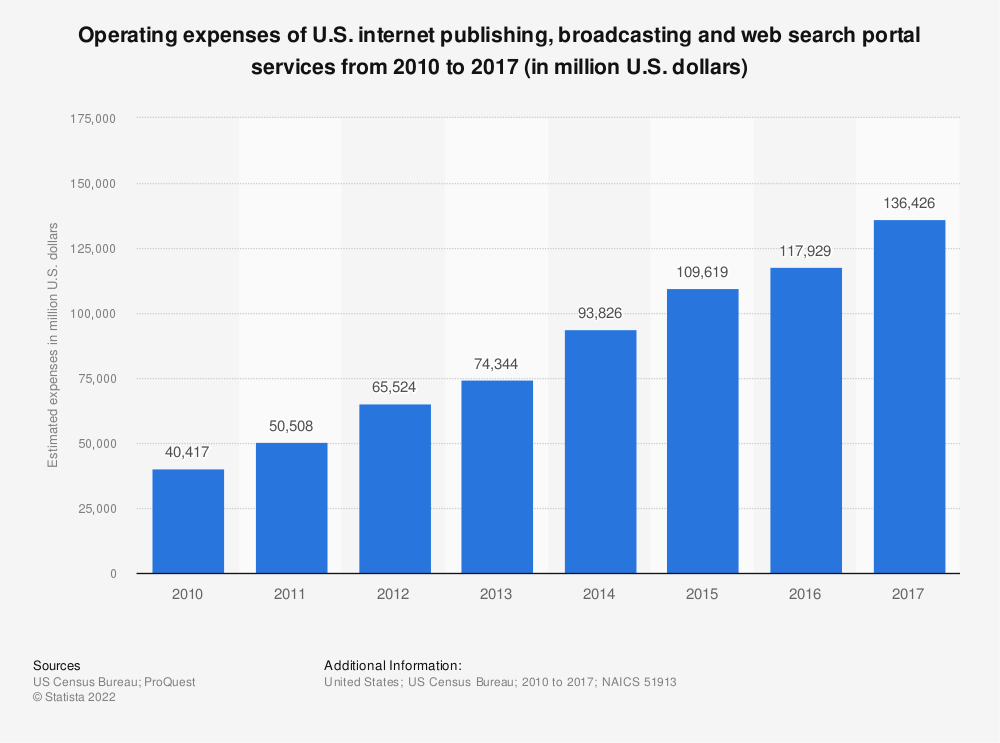 Statistic: Operating expenses of U.S. internet publishing, broadcasting and web search portal services from 2010 to 2016 (in million U.S. dollars) | Statista