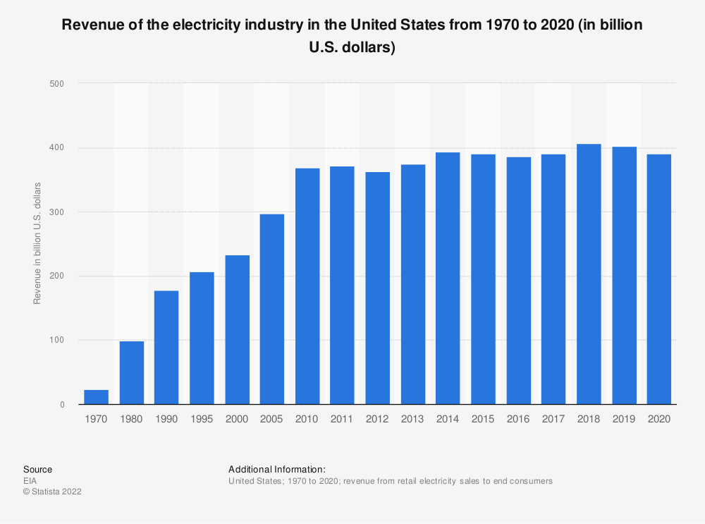 Statistic: Revenue of the electric power industry in the United States from 1970 to 2018 (in billion U.S. dollars) | Statista