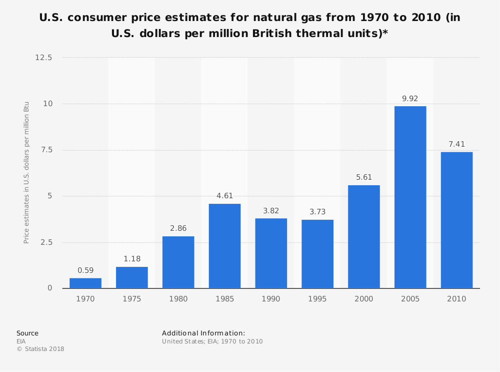 Statistic: U.S. consumer price estimates for natural gas from 1970 to 2010 (in U.S. dollars per million British thermal units)* | Statista