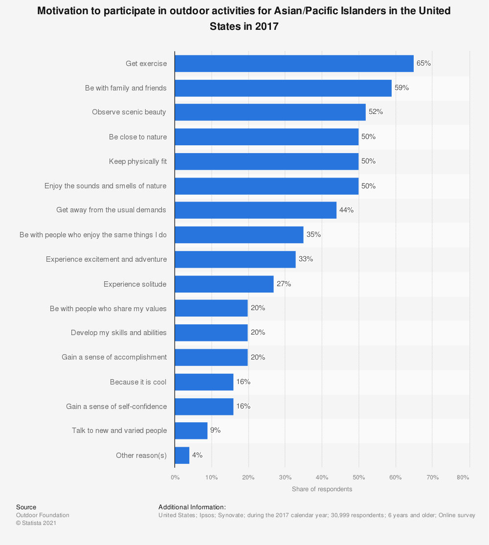 Statistic: Motivation to participate in outdoor activities for Asian/Pacific Islanders in the United States in 2017   Statista
