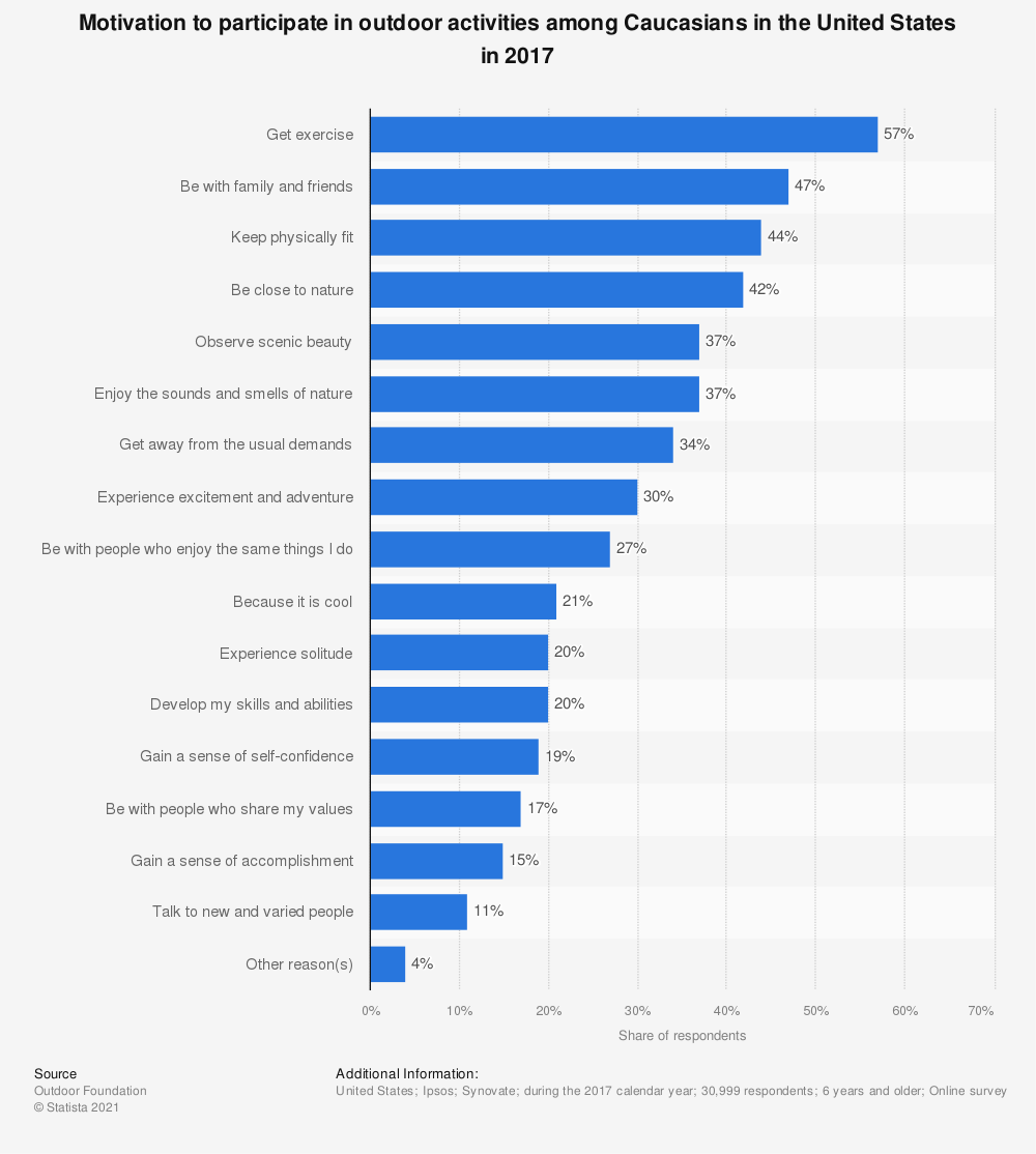 Statistic: Motivation to participate in outdoor activities among Caucasians in the United States in 2017 | Statista