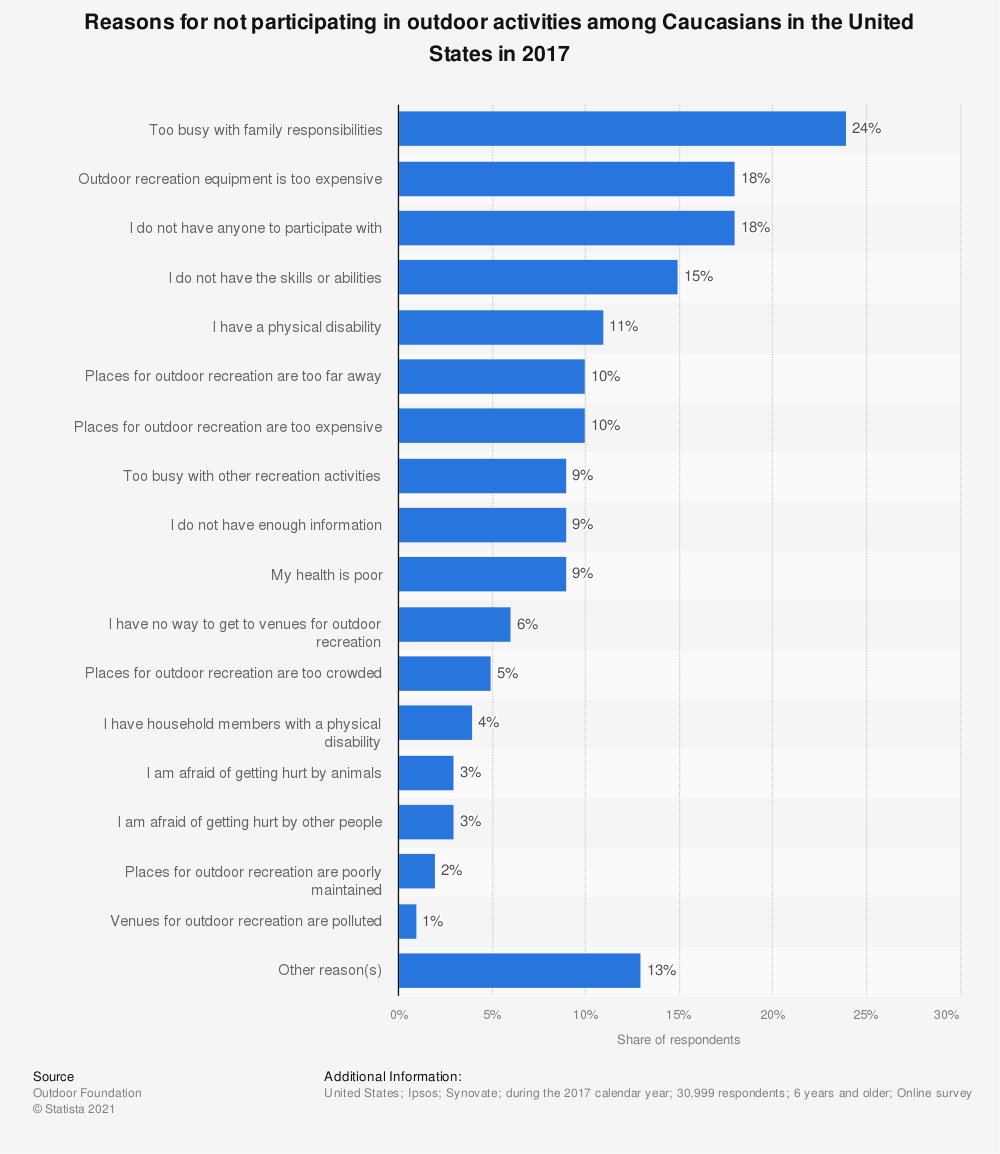Statistic: Reasons for not participating in outdoor activities among Caucasians in the United States in 2017 | Statista