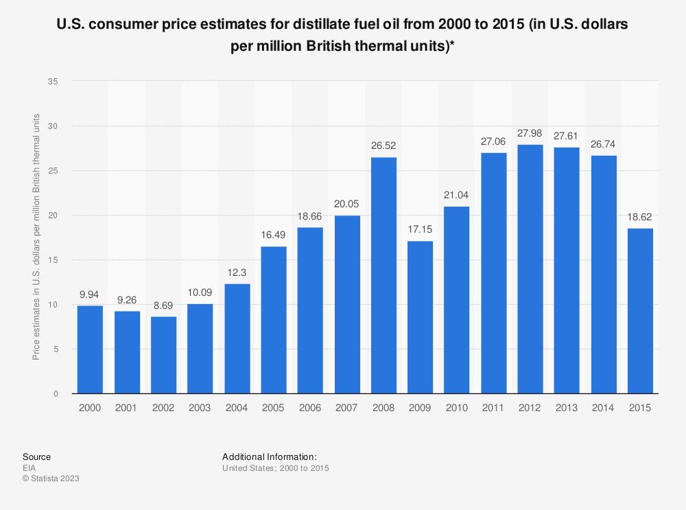 Statistic: U.S. consumer price estimates for distillate fuel oil from 2000 to 2015 (in U.S. dollars per million British thermal units)* | Statista
