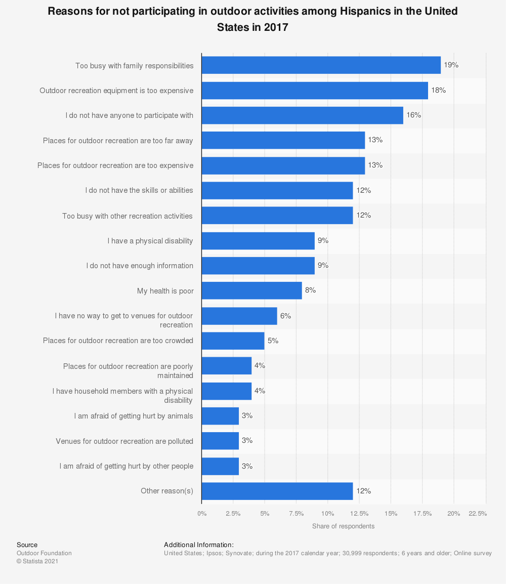 Statistic: Reasons for not participating in outdoor activities among Hispanics in the United States in 2017 | Statista