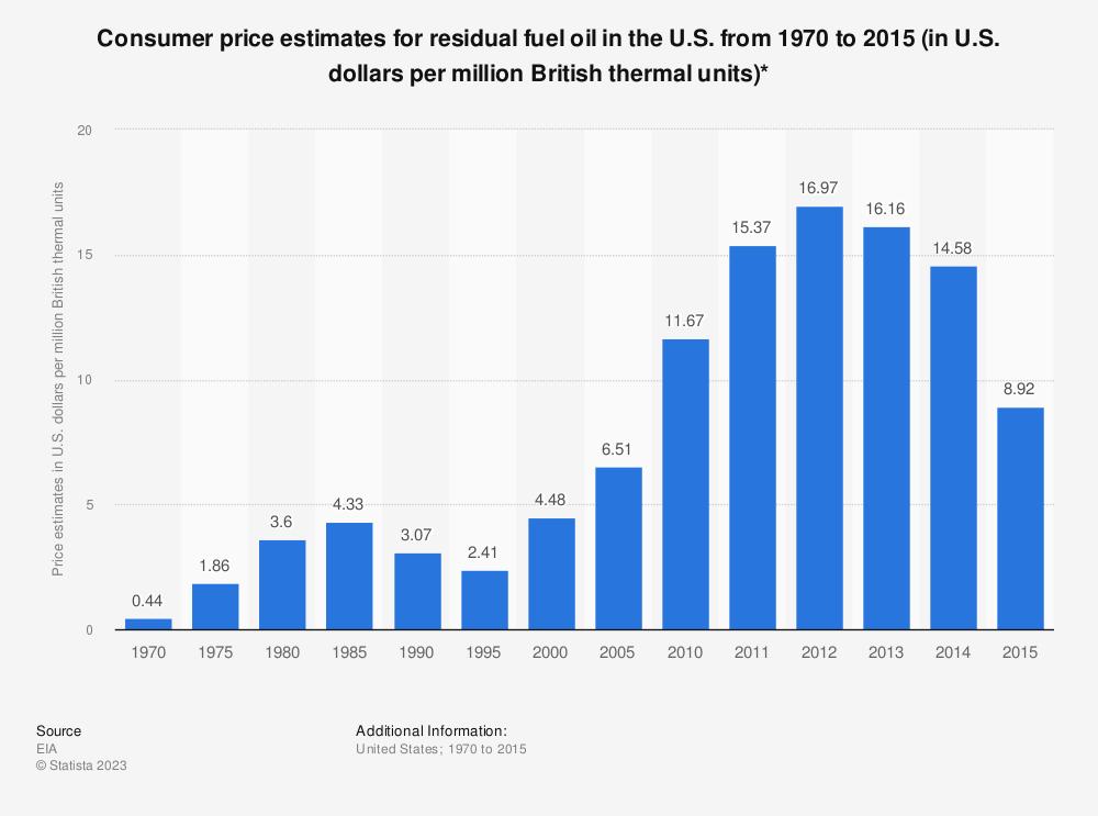 Statistic: Consumer price estimates for residual fuel oil in the U.S. from 1970 to 2015 (in U.S. dollars per million British thermal units)* | Statista