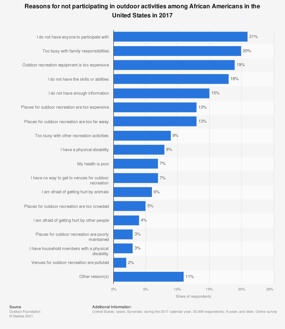 Statistic: Reasons for not participating in outdoor activities among African Americans in the United States in 2017 | Statista
