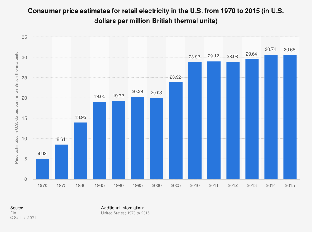 Statistic: Consumer price estimates for retail electricity in the U.S. from 1970 to 2015 (in U.S. dollars per million British thermal units) | Statista
