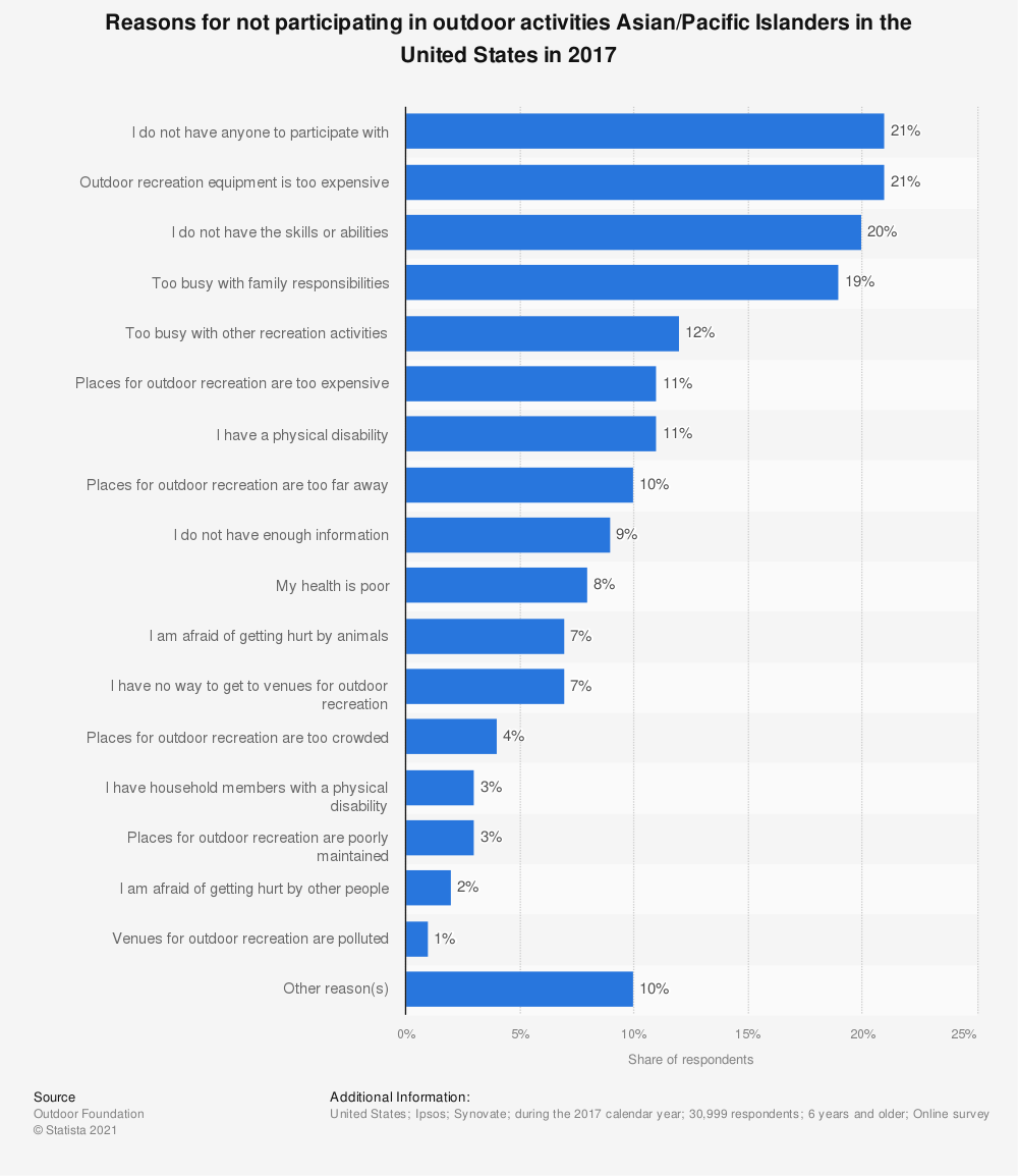 Statistic: Reasons for not participating in outdoor activities Asian/Pacific Islanders in the United States in 2017 | Statista