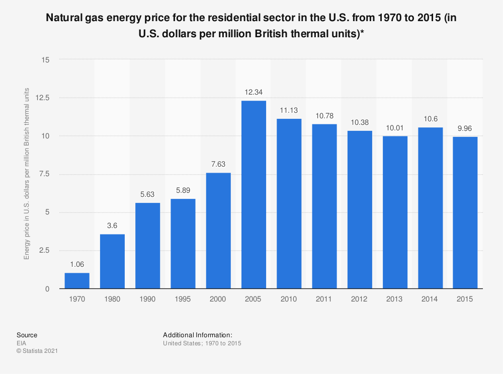 Statistic: Natural gas energy price for the residential sector in the U.S. from 1970 to 2015 (in U.S. dollars per million British thermal units)*   Statista