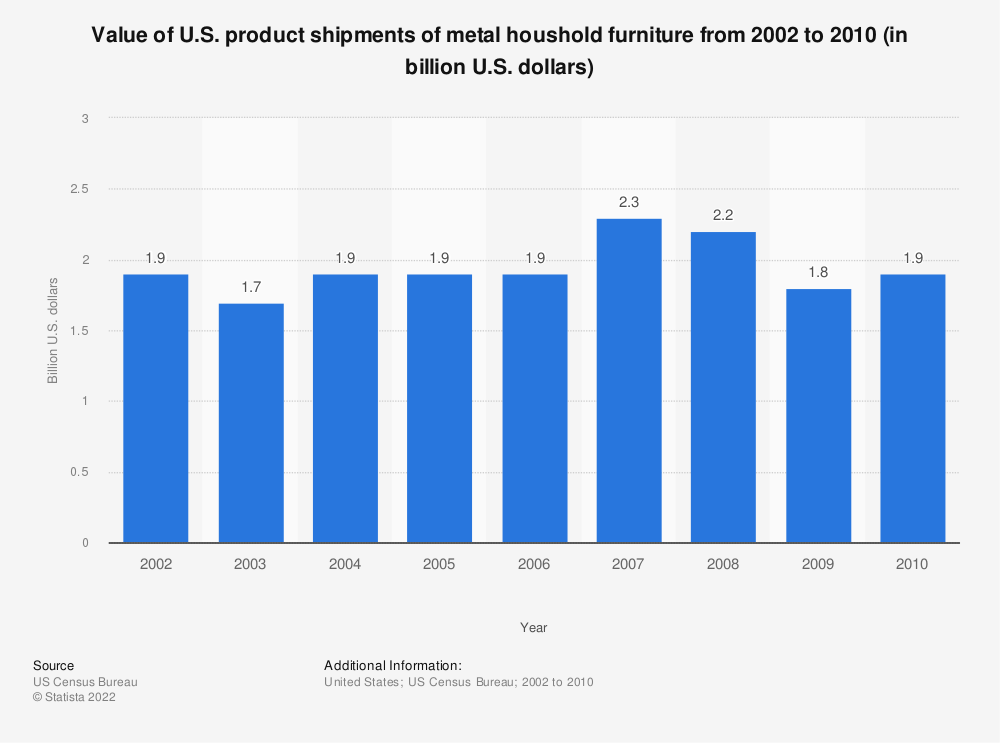 Statistic: Value of U.S. product shipments of metal houshold furniture from 2002 to 2010 (in billion U.S. dollars) | Statista
