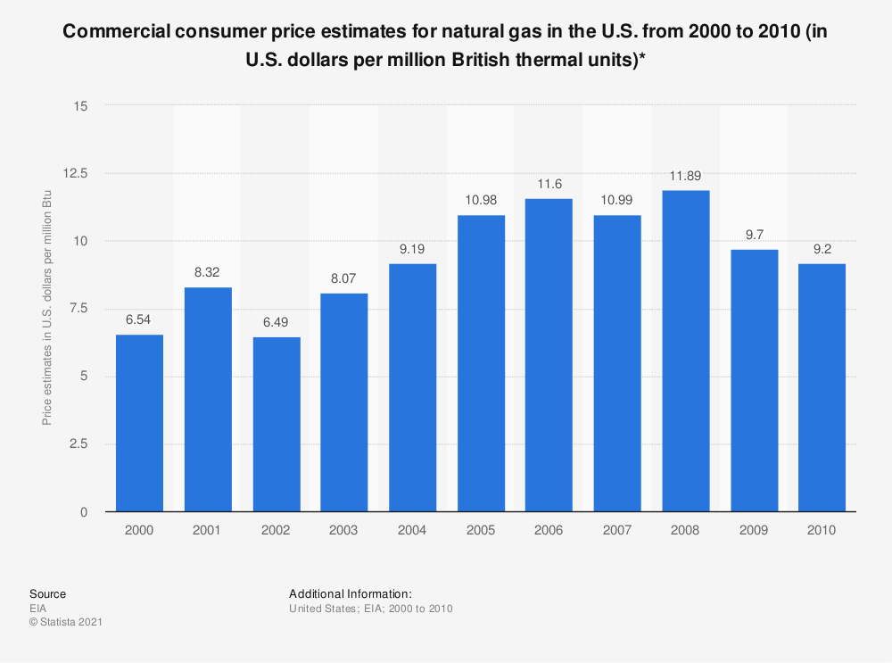 Statistic: Commercial consumer price estimates for natural gas in the U.S. from 2000 to 2010 (in U.S. dollars per million British thermal units)* | Statista