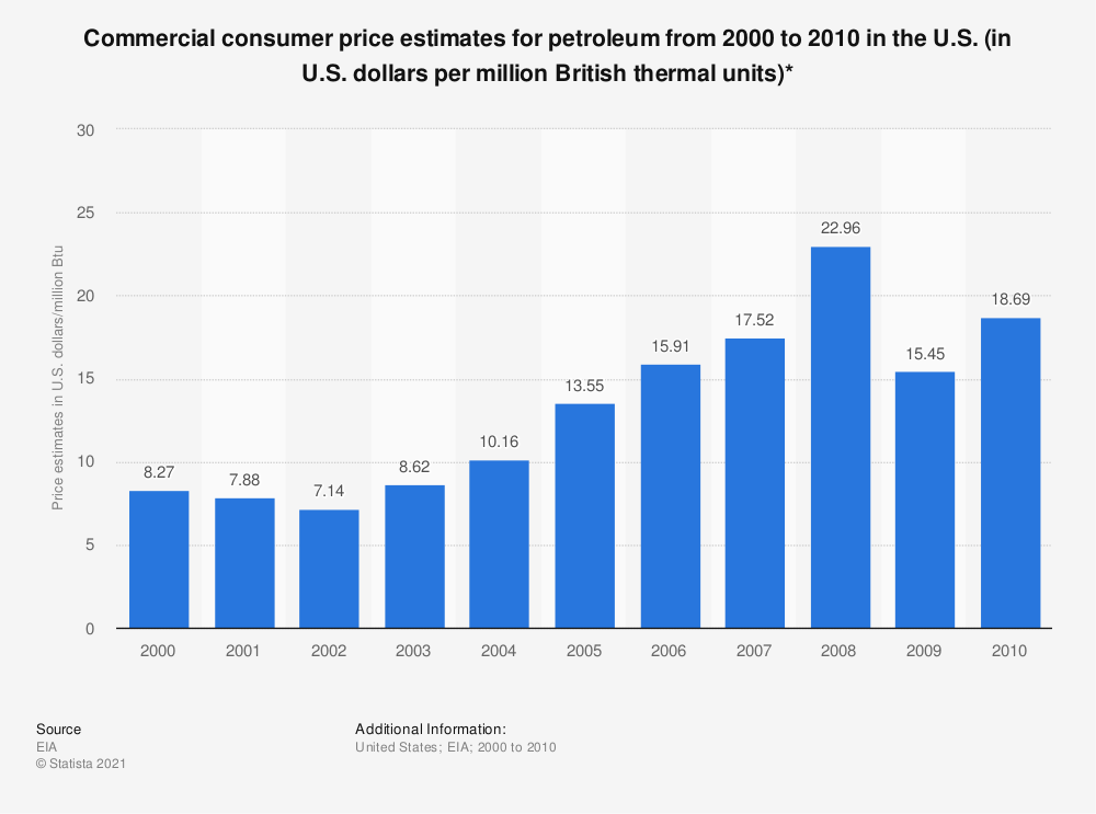 Statistic: Commercial consumer price estimates for petroleum from 2000 to 2010 in the U.S. (in U.S. dollars per million British thermal units)* | Statista