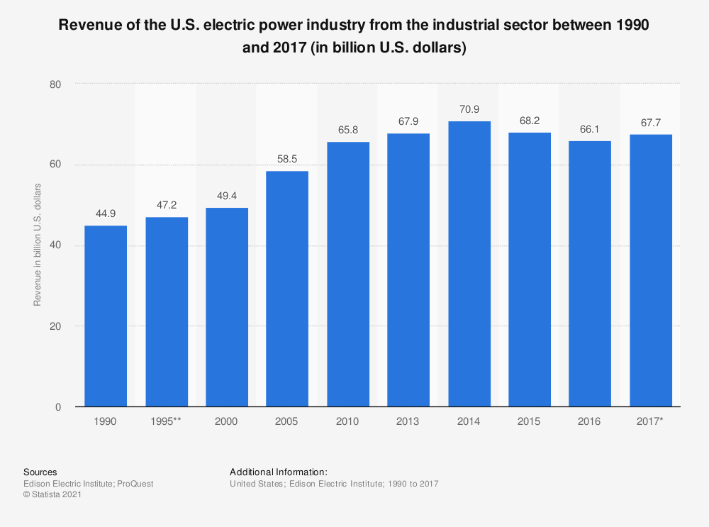Statistic: Revenue of the U.S. electric power industry from the industrial sector between 1990 and 2016 (in billion U.S. dollars) | Statista