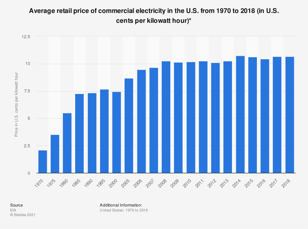 Statistic: Consumer price estimates for commercial retail electricity in the U.S. from 1970 to 2010 (in U.S. dollars per million British thermal units)* | Statista